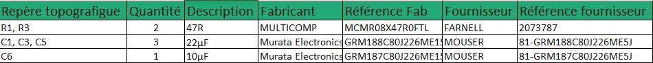 Structure d'un fichier BOM